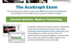 Nieuw, … AcuGraph direct van mijn website te bestellen